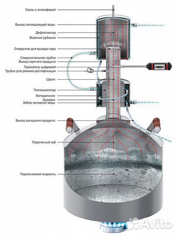 Самогонный аппарат магарыч машковского экспорт 12л бкдр самогонный аппарат для домашнего пользования